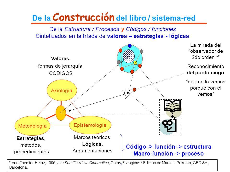 De la Construcción del libro / sistema-red De la Estructura / Procesos y Códigos / funciones Sintetizados en la tríada de valores – estrategias - lógi