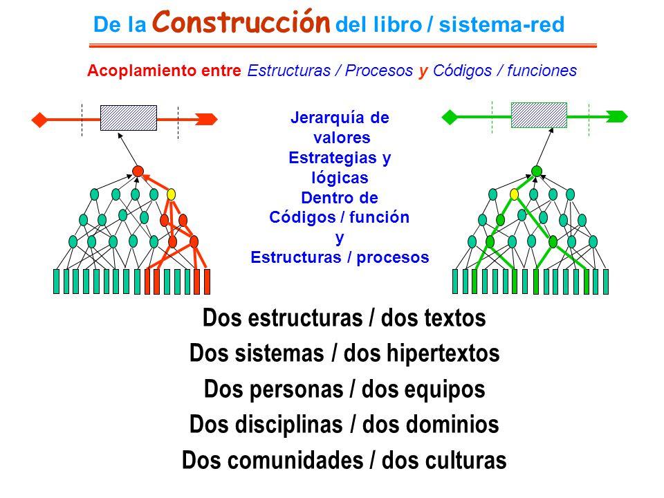De la Construcción del libro / sistema-red Acoplamiento entre Estructuras / Procesos y Códigos / funciones Dos estructuras / dos textos Dos sistemas /