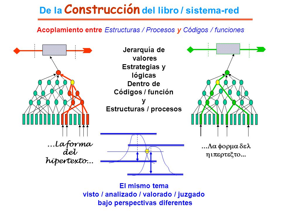 El mismo tema visto / analizado / valorado / juzgado bajo perspectivas diferentes De la Construcción del libro / sistema-red Acoplamiento entre Estruc