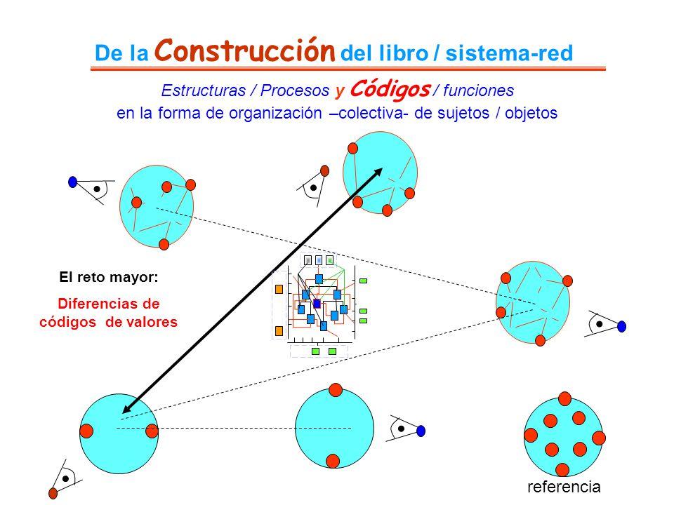 De la Construcción del libro / sistema-red Estructuras / Procesos y Códigos / funciones en la forma de organización –colectiva- de sujetos / objetos r