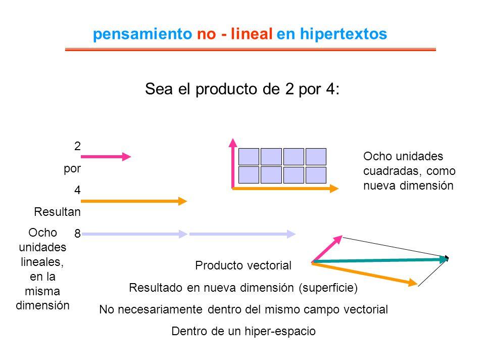 Sea el producto de 2 por 4: 2 por 4 Resultan 8 Ocho unidades cuadradas, como nueva dimensión Producto vectorial Resultado en nueva dimensión (superfic
