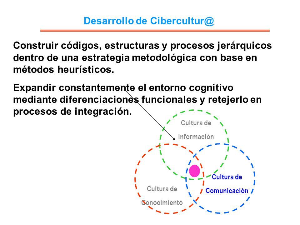 Desarrollo de Cibercultur@ Cultura de Información Cultura de Comunicación Cultura de Conocimiento Construir códigos, estructuras y procesos jerárquico