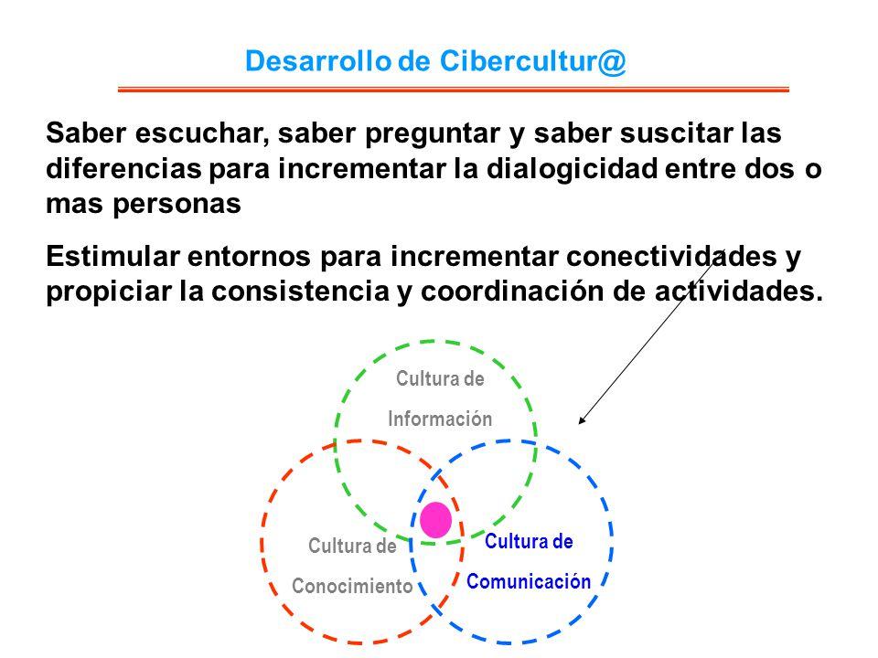Desarrollo de Cibercultur@ Cultura de Información Cultura de Comunicación Cultura de Conocimiento Saber escuchar, saber preguntar y saber suscitar las