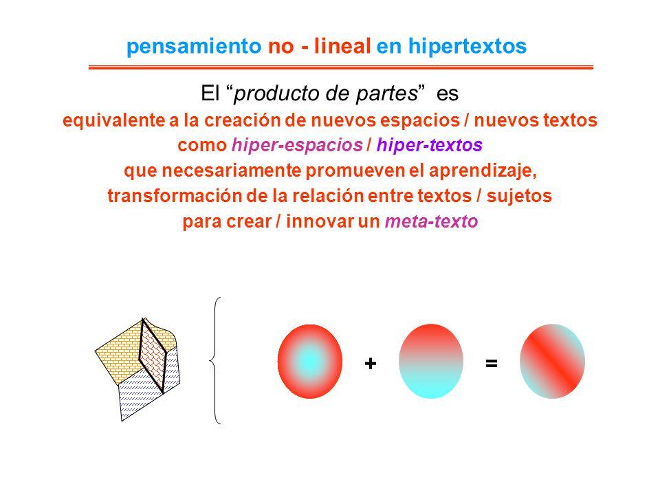 El producto de partes es necesariamente promueven el aprendizaje, transforman de la relación entre textos / sujetos Para crear un meta-texto x = Nuevos espacios (hiper-espacio) Que deben ser cubiertos por el producto / interacción de los dos textos pensamiento no - lineal en hipertextos