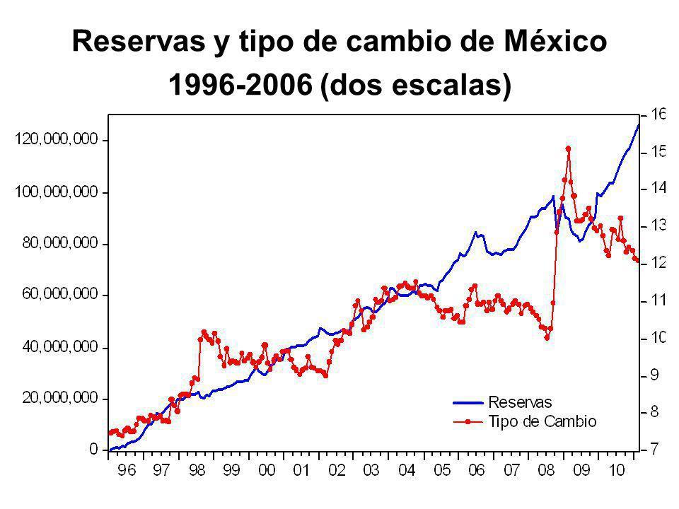 Reservas y tipo de cambio de México 1996-2006 (dos escalas)