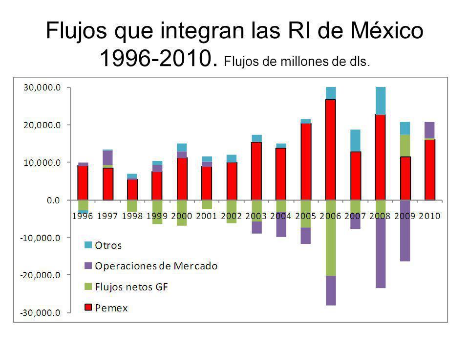 Flujos que integran las RI de México 1996-2010. Flujos de millones de dls.