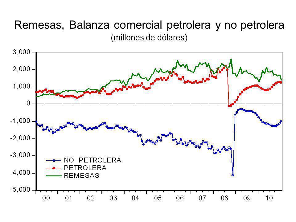 Remesas, Balanza comercial petrolera y no petrolera (millones de dólares)
