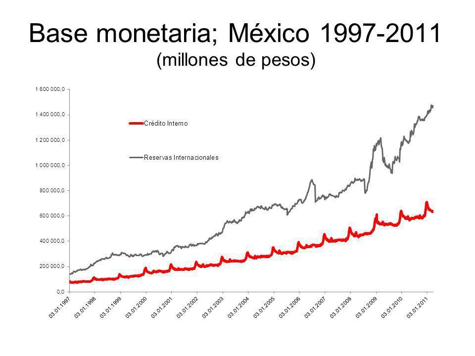 Base monetaria; México 1997-2011 (millones de pesos)