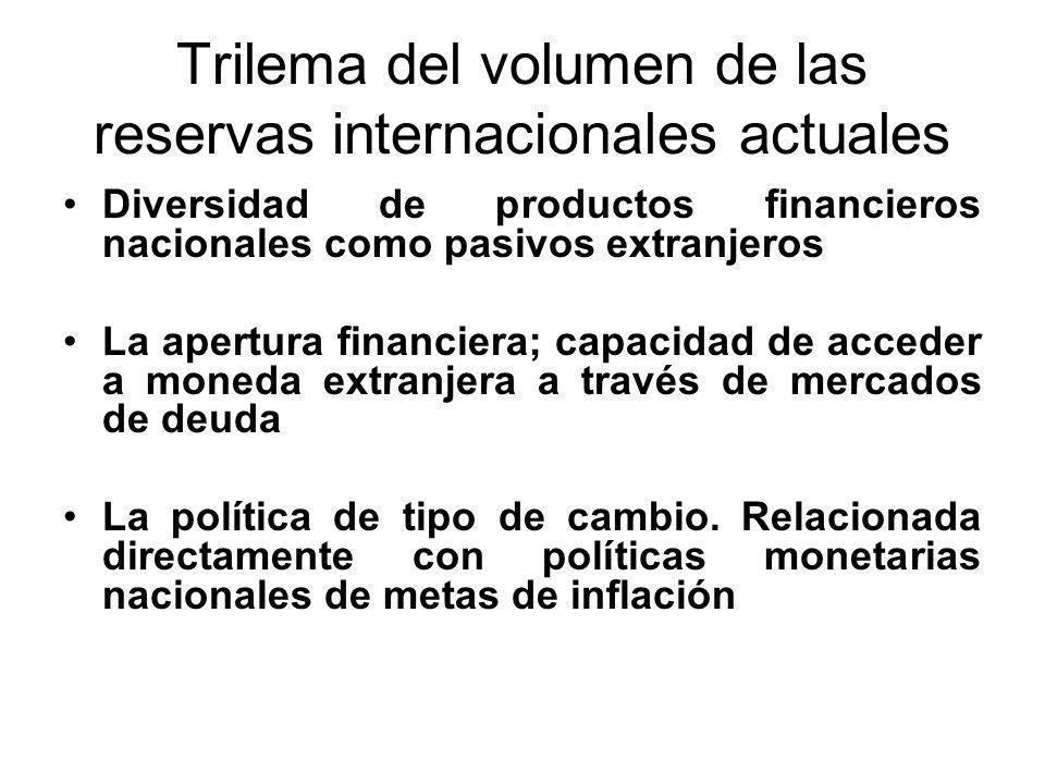 Trilema del volumen de las reservas internacionales actuales Diversidad de productos financieros nacionales como pasivos extranjeros La apertura financiera; capacidad de acceder a moneda extranjera a través de mercados de deuda La política de tipo de cambio.