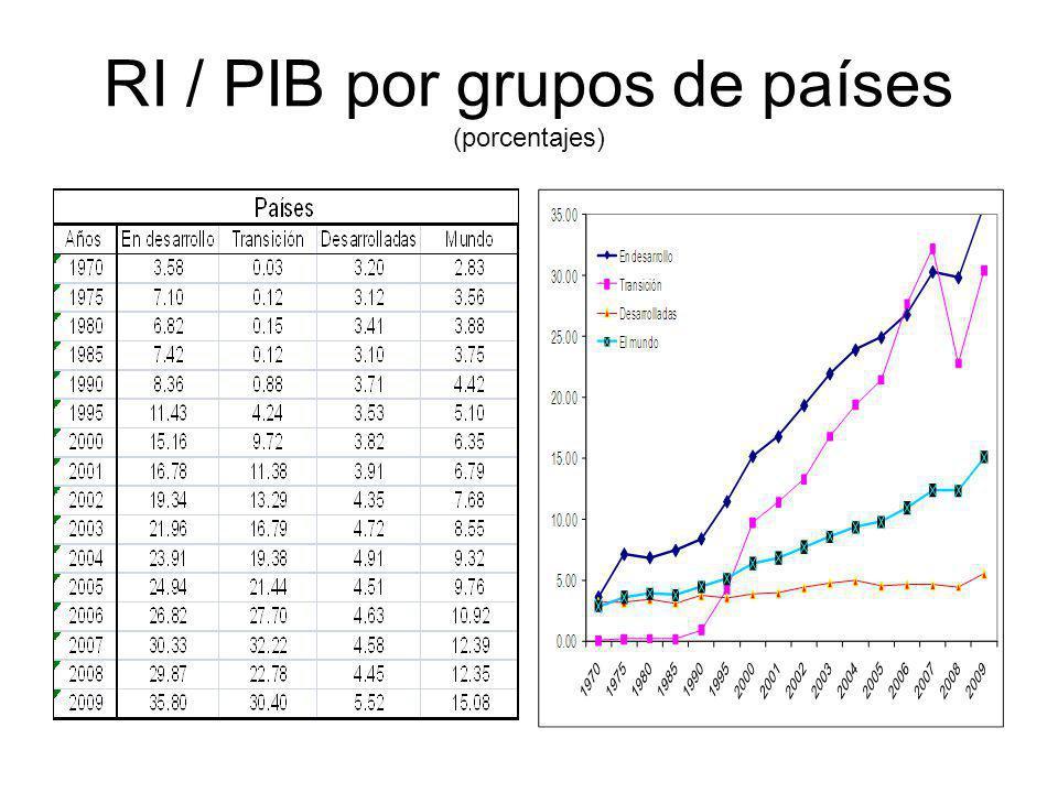 RI / PIB por grupos de países (porcentajes)