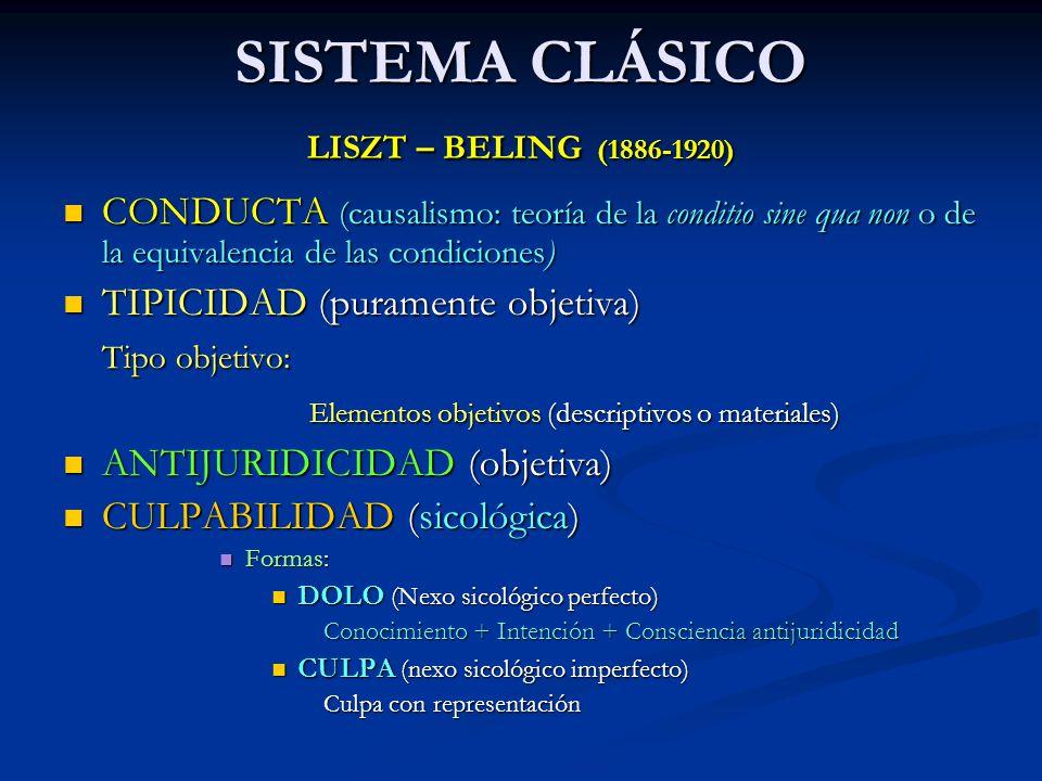 SISTEMA CLÁSICO LISZT – BELING (1886-1920) CONDUCTA (causalismo: teoría de la conditio sine qua non o de la equivalencia de las condiciones) CONDUCTA