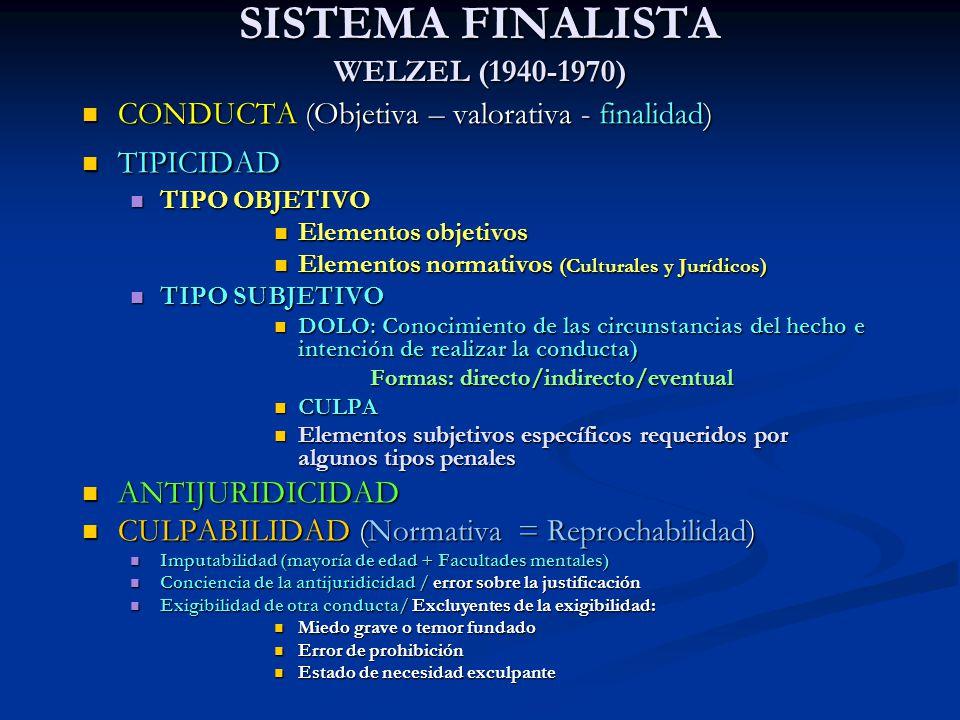 SISTEMA FINALISTA WELZEL (1940-1970) CONDUCTA (Objetiva – valorativa - finalidad) CONDUCTA (Objetiva – valorativa - finalidad) TIPICIDAD TIPICIDAD TIP