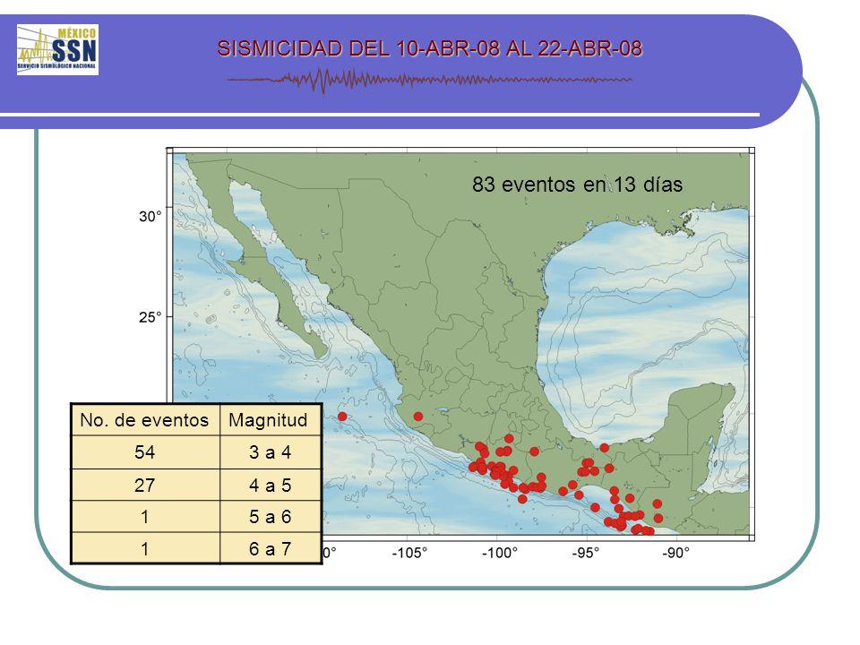 SISMICIDAD DEL 10-ABR-08 AL 22-ABR-08 83 eventos en 13 días No.