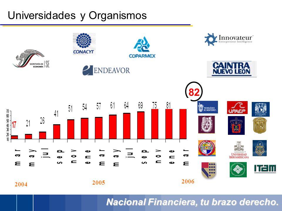 Nacional Financiera, tu brazo derecho. Universidades y Organismos 82 2004 2005 2006