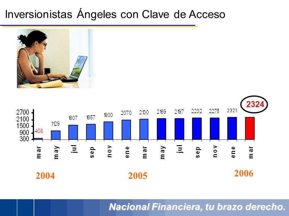 Nacional Financiera, tu brazo derecho. Inversionistas Ángeles con Clave de Acceso 2324 20042005 2006