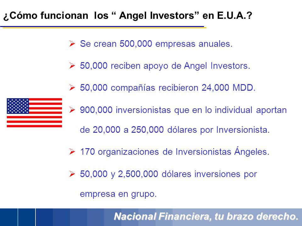 Nacional Financiera, tu brazo derecho. ¿Cómo funcionan los Angel Investors en E.U.A.? Se crean 500,000 empresas anuales. 50,000 reciben apoyo de Angel
