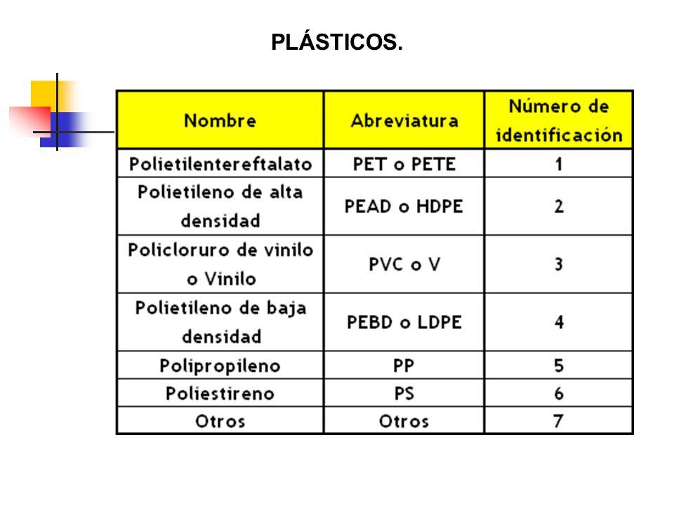Existen dos tipos de reacciones de polimerización: Por adición.