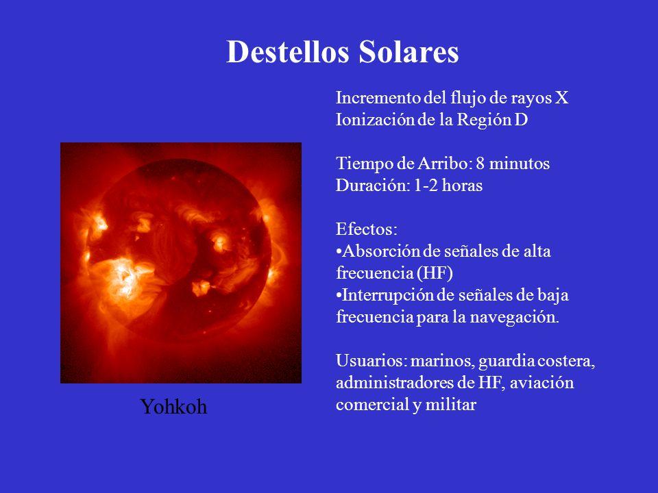 Destellos Solares Incremento del flujo de rayos X Ionización de la Región D Tiempo de Arribo: 8 minutos Duración: 1-2 horas Efectos: Absorción de seña