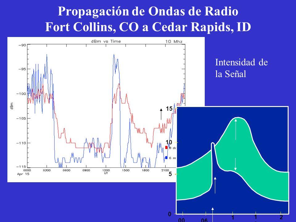 Propagación de Ondas de Radio Fort Collins, CO a Cedar Rapids, ID Intensidad de la Señal 00 2424 1818 1212 06 0 5 10 15