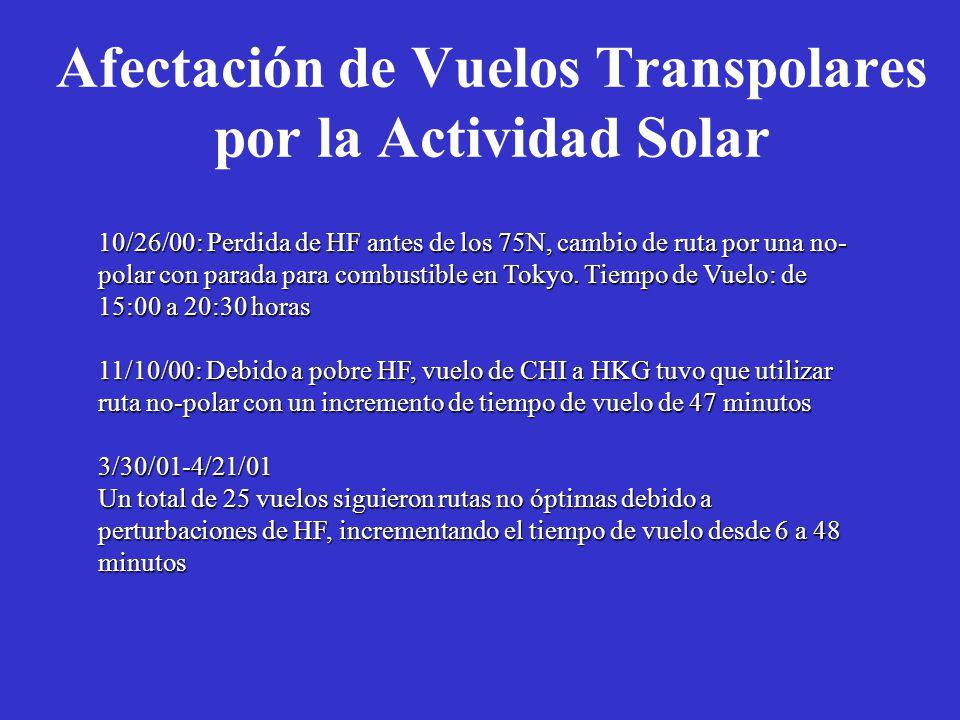 Afectación de Vuelos Transpolares por la Actividad Solar 10/26/00: Perdida de HF antes de los 75N, cambio de ruta por una no- polar con parada para combustible en Tokyo.