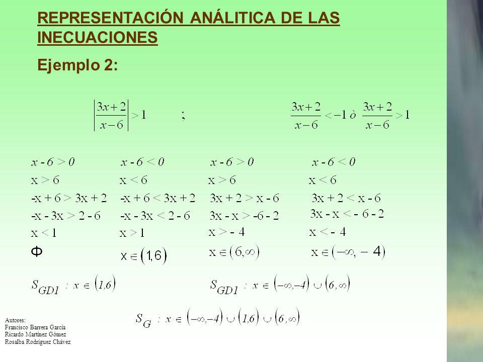 Autores: Francisco Barrera García Ricardo Martínez Gómez Rosalba Rodríguez Chávez REPRESENTACIÓN GRÁFICA DE INECUACIONES Ejemplo 1: X Y x+1 2 Conjunto solución: x + 1 < 2 x + 1 + (-1) < 2+ (-1) x < 1 x + 1 < 2 1