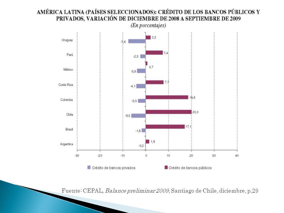 Fuente: CEPAL, Balance preliminar 2009, Santiago de Chile, diciembre, p,29
