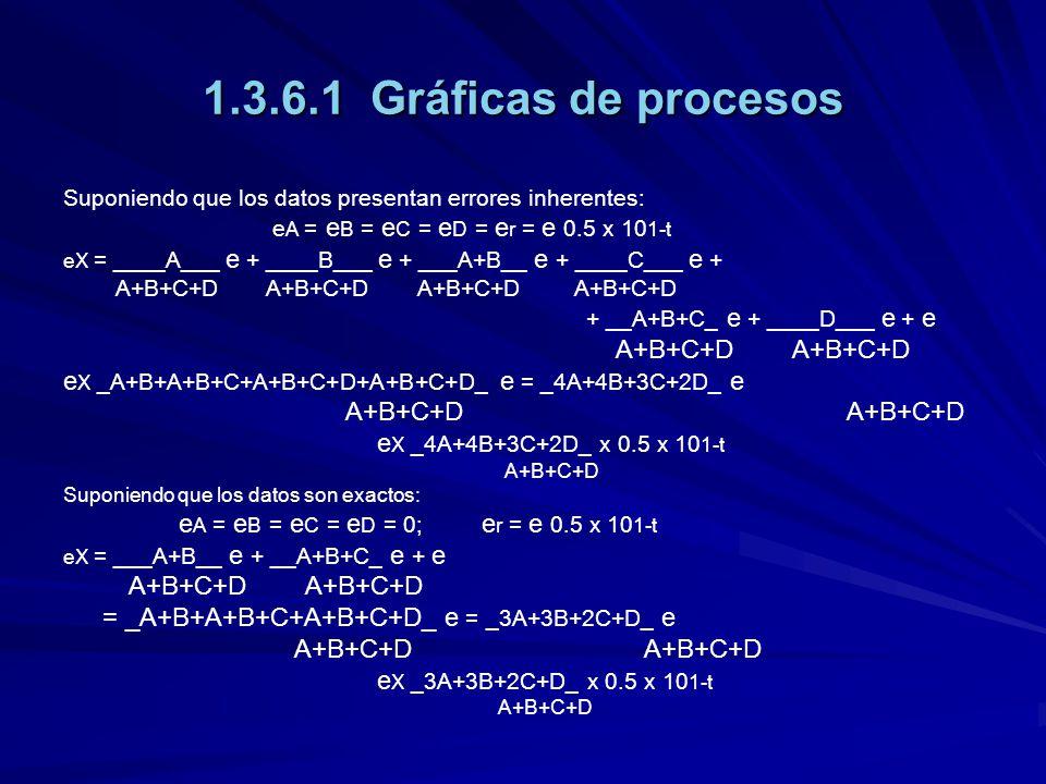 1.3.6.1 Gráficas de procesos Suponiendo que los datos presentan errores inherentes: e A = e B = e C = e D = e r = e 0.5 x 10 1-t eX = ____A___ e + ___