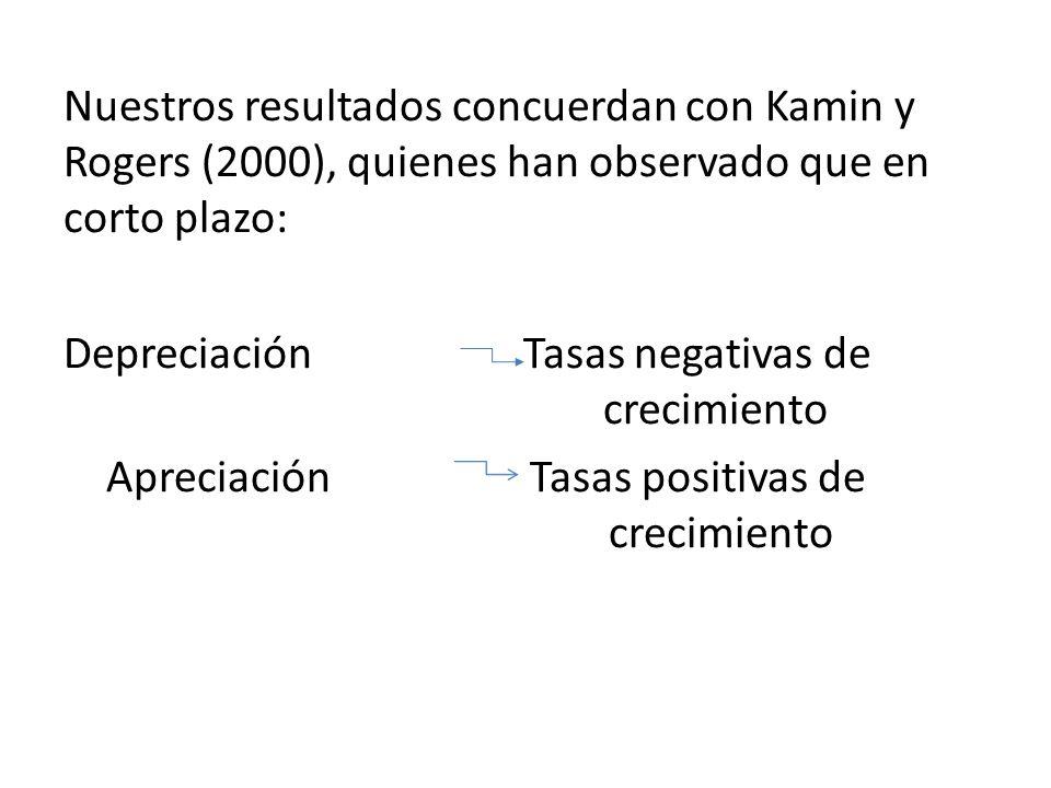 Nuestros resultados concuerdan con Kamin y Rogers (2000), quienes han observado que en corto plazo: Depreciación Tasas negativas de crecimiento Apreciación Tasas positivas de crecimiento
