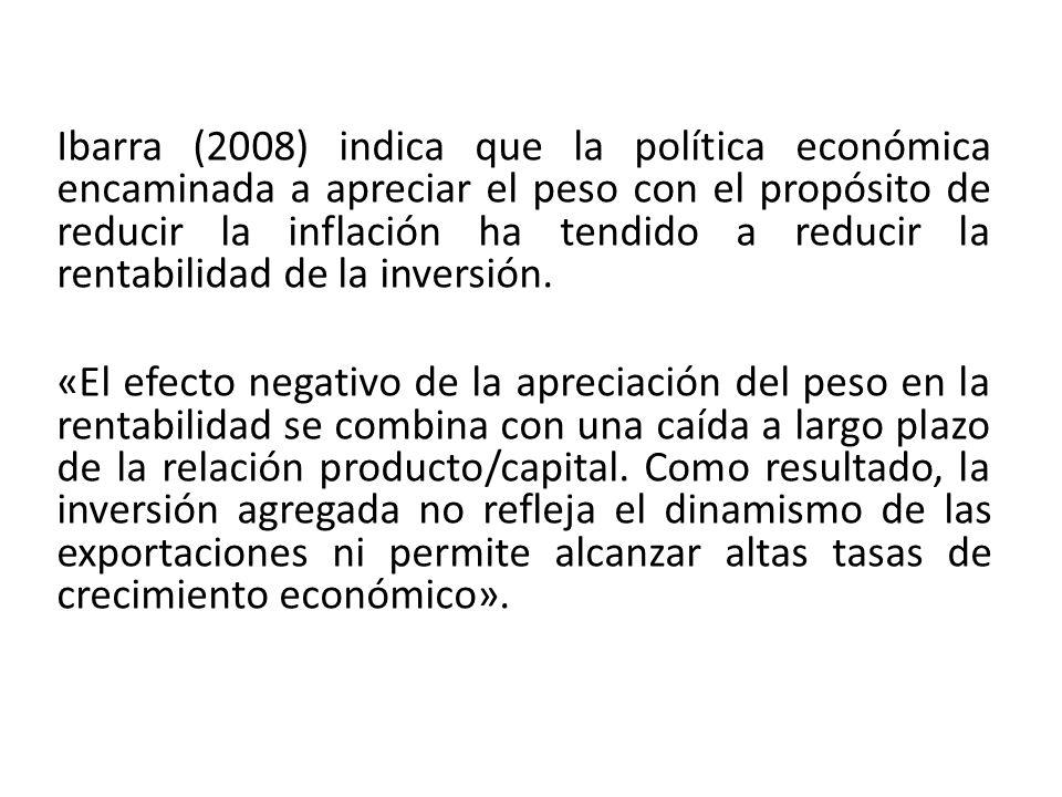 Ibarra (2008) indica que la política económica encaminada a apreciar el peso con el propósito de reducir la inflación ha tendido a reducir la rentabilidad de la inversión.