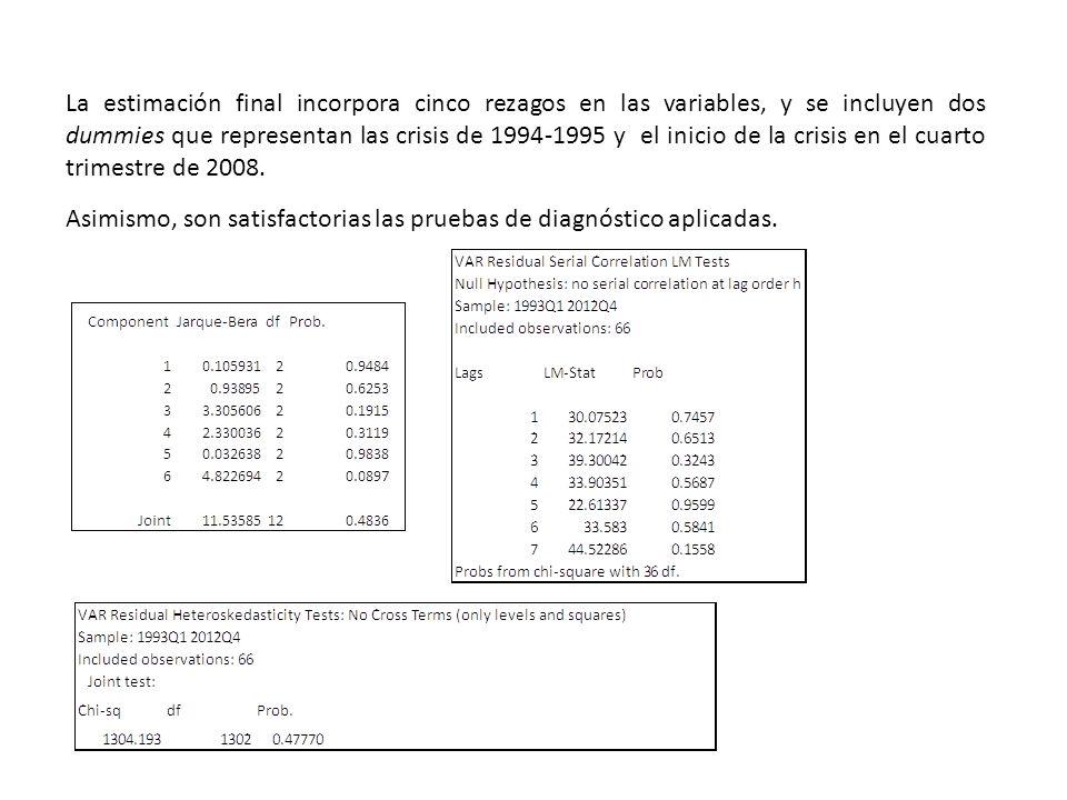 La estimación final incorpora cinco rezagos en las variables, y se incluyen dos dummies que representan las crisis de 1994-1995 y el inicio de la crisis en el cuarto trimestre de 2008.