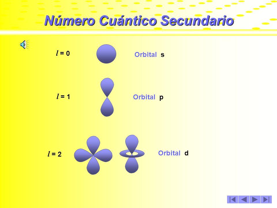 Número Cuántico Secundario Como se mencionó anteriormente, los orbitales son formas geométricas que describen los electrones al moverse en el interior