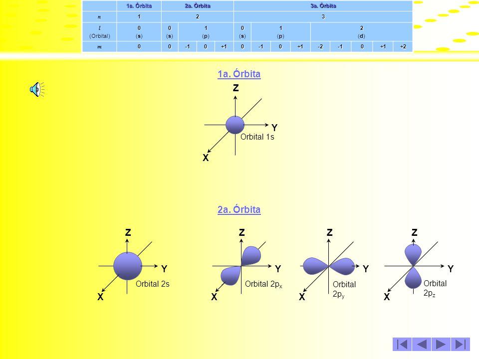 1a. Órbita 2a. Órbita 3a. Órbita n123 l (Orbital)0 00(s)00(s)0 00(s)00(s)1 11(p)11(p)0 00(s)00(s)1 11(p)11(p)2 22(d)22(d) m000+100+1-20+1+2 Con base e