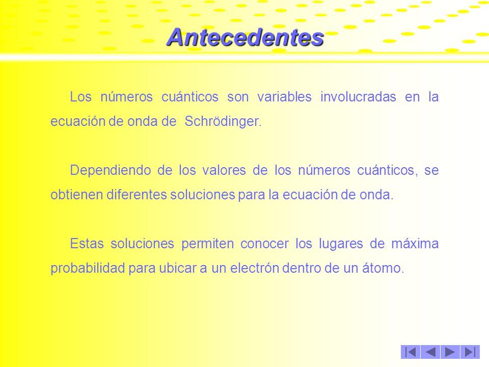 Conceptos Básicos Para una mejor comprensión de esta presentación, se recomienda que el alumno ya este familiarizado con los conceptos siguientes: - Ecuación de Onda de SchrödingerEcuación de Onda de Schrödinger - Diamagnetismo y ParamagnetismoDiamagnetismo y Paramagnetismo Si desea accesar a una descripción breve de estos conceptos dé un clic en el nombre del concepto.
