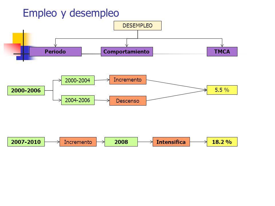 Empleo y desempleo DESEMPLEO Incremento 2000-2006 2007-2010 2000-2004 2004-2006 Descenso 2008IncrementoIntensifica TMCAComportamientoPeriodo 5.5 % 18.2 %