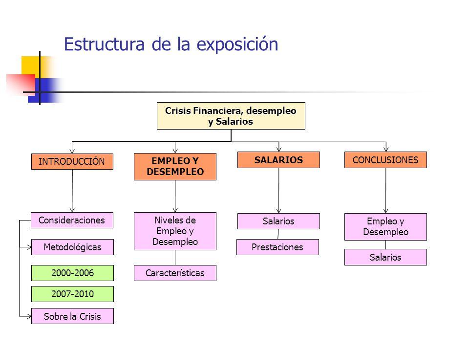 Estructura de la exposición INTRODUCCIÓN EMPLEO Y DESEMPLEO SALARIOSCONCLUSIONES ConsideracionesNiveles de Empleo y Desempleo Características Salarios Prestaciones Empleo y Desempleo Salarios Crisis Financiera, desempleo y Salarios Sobre la Crisis Metodológicas 2000-2006 2007-2010