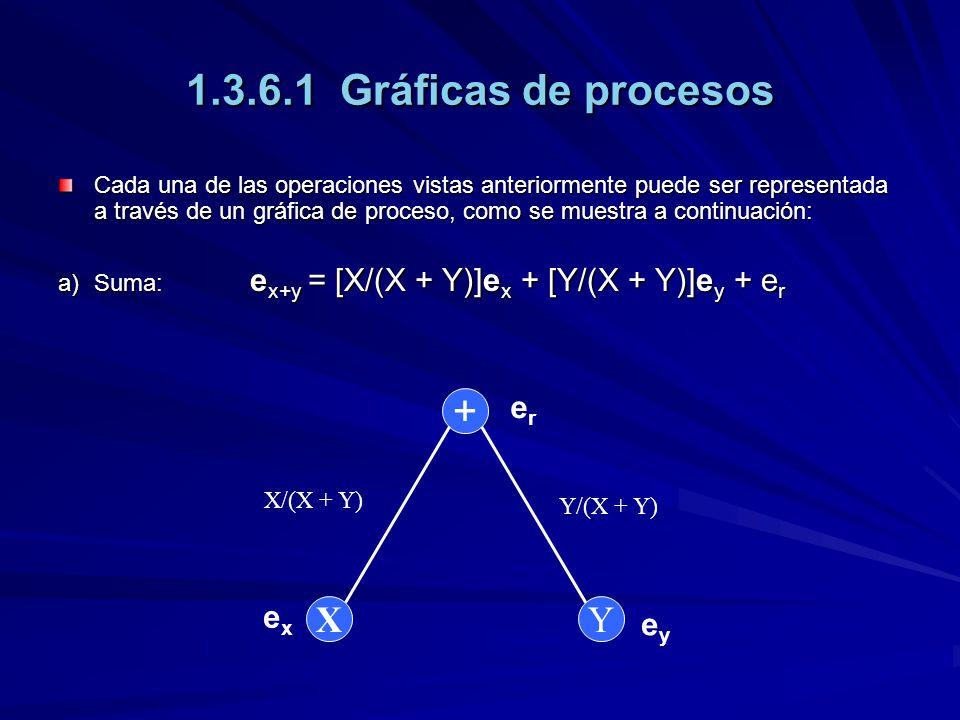 1.3.6.1 Gráficas de procesos Cada una de las operaciones vistas anteriormente puede ser representada a través de un gráfica de proceso, como se muestra a continuación: a)Suma: e x+y = [X/(X + Y)]e x + [Y/(X + Y)]e y + e r + Y X erer exex eyey X/(X + Y) Y/(X + Y)