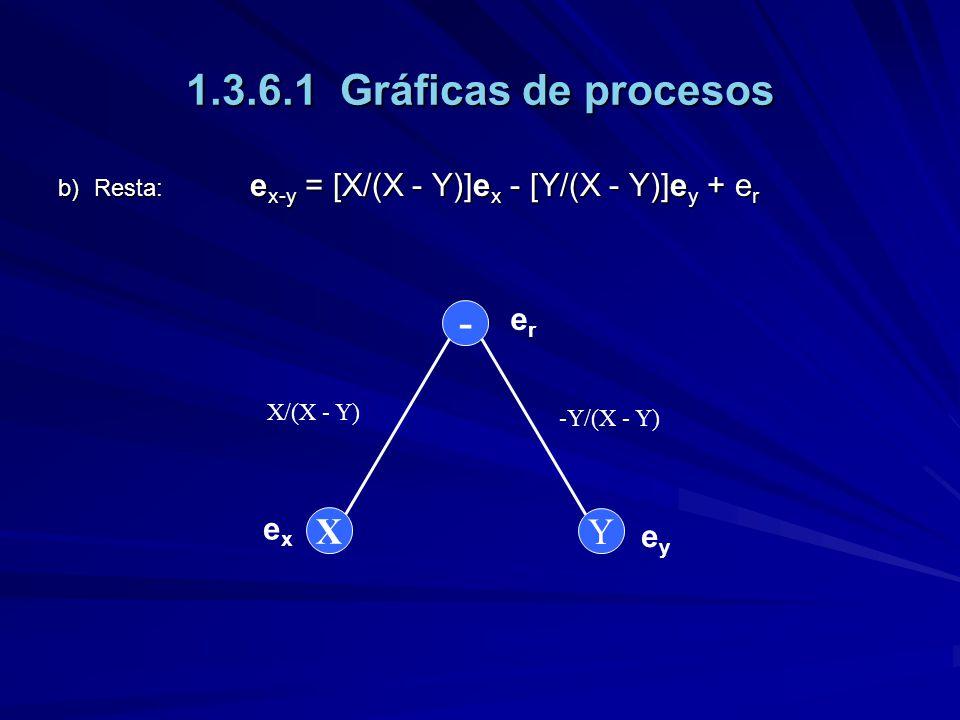 1.3.6.1 Gráficas de procesos b)Resta: e x-y = [X/(X - Y)]e x - [Y/(X - Y)]e y + e r - Y X erer exex eyey X/(X - Y) -Y/(X - Y)