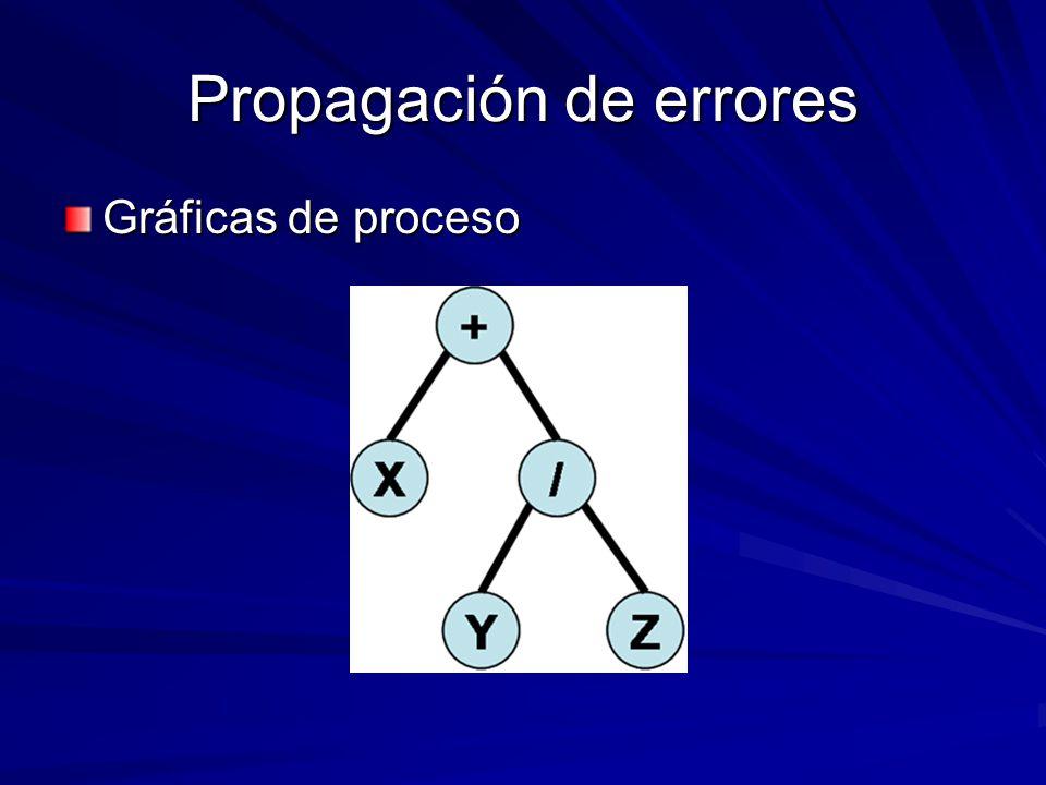 Propagación de errores Gráficas de proceso