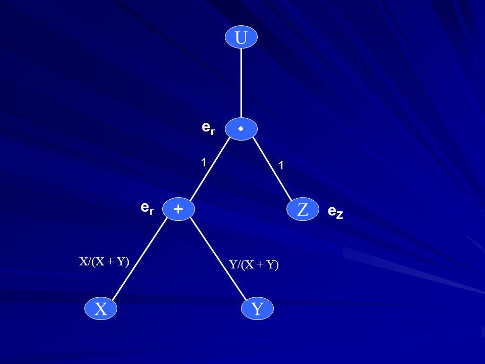 U Z + YX erer erer eZeZ 1 1 X/(X + Y) Y/(X + Y)
