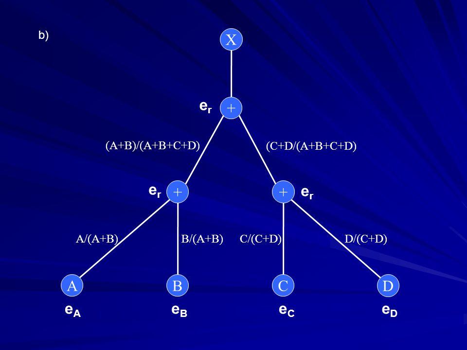 b) X A D CB ++ + erer erer erer eAeA eBeB eCeC eDeD (A+B)/(A+B+C+D) A/(A+B) (C+D/(A+B+C+D) B/(A+B)C/(C+D)D/(C+D)