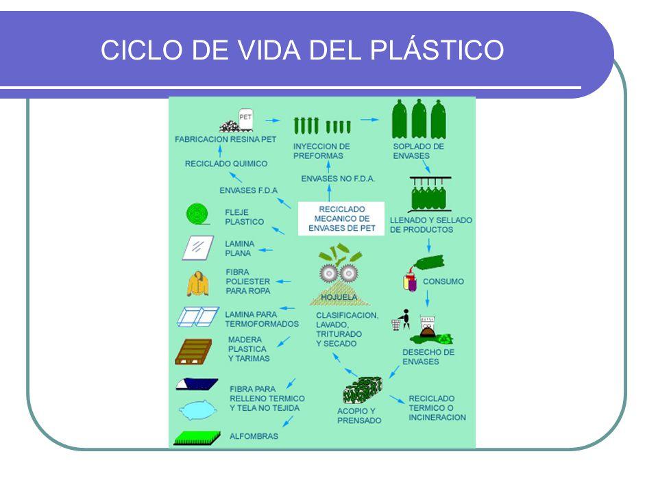 TIPOS DE RECICLADO Reciclado Mecánico Es el proceso de reciclado más utilizado, el cual consiste en varias etapas de separación, limpieza y molido como se muestra a continuación: