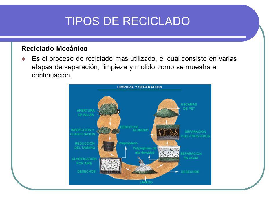 TIPOS DE RECICLADO Reciclado Mecánico Es el proceso de reciclado más utilizado, el cual consiste en varias etapas de separación, limpieza y molido com