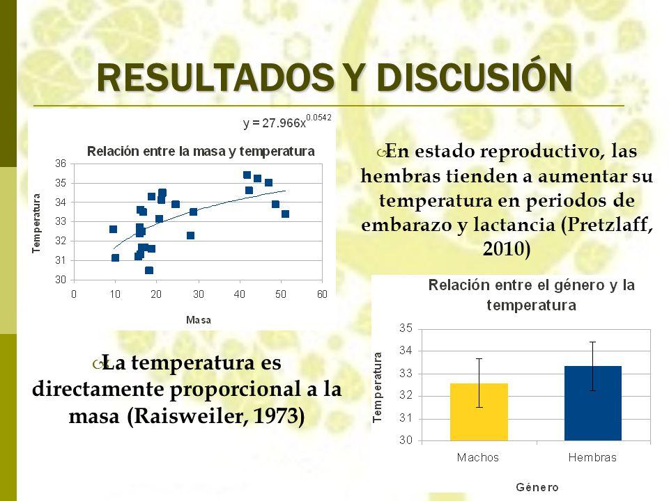 RESULTADOS Y DISCUSIÓN La temperatura es directamente proporcional a la masa (Raisweiler, 1973) En estado reproductivo, las hembras tienden a aumentar