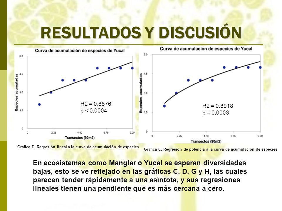 RESULTADOS Y DISCUSIÓN R2 = 0.8876 p < 0.0004 R2 = 0.8918 p = 0.0003 Gráfica D. Regresión lineal a la curva de acumulación de especies Gráfica C. Regr
