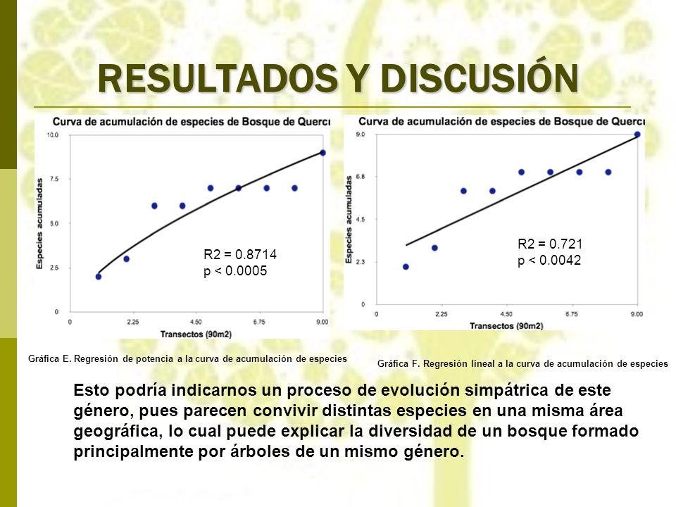 RESULTADOS Y DISCUSIÓN R2 = 0.8714 p < 0.0005 R2 = 0.721 p < 0.0042 Gráfica E. Regresión de potencia a la curva de acumulación de especies Gráfica F.