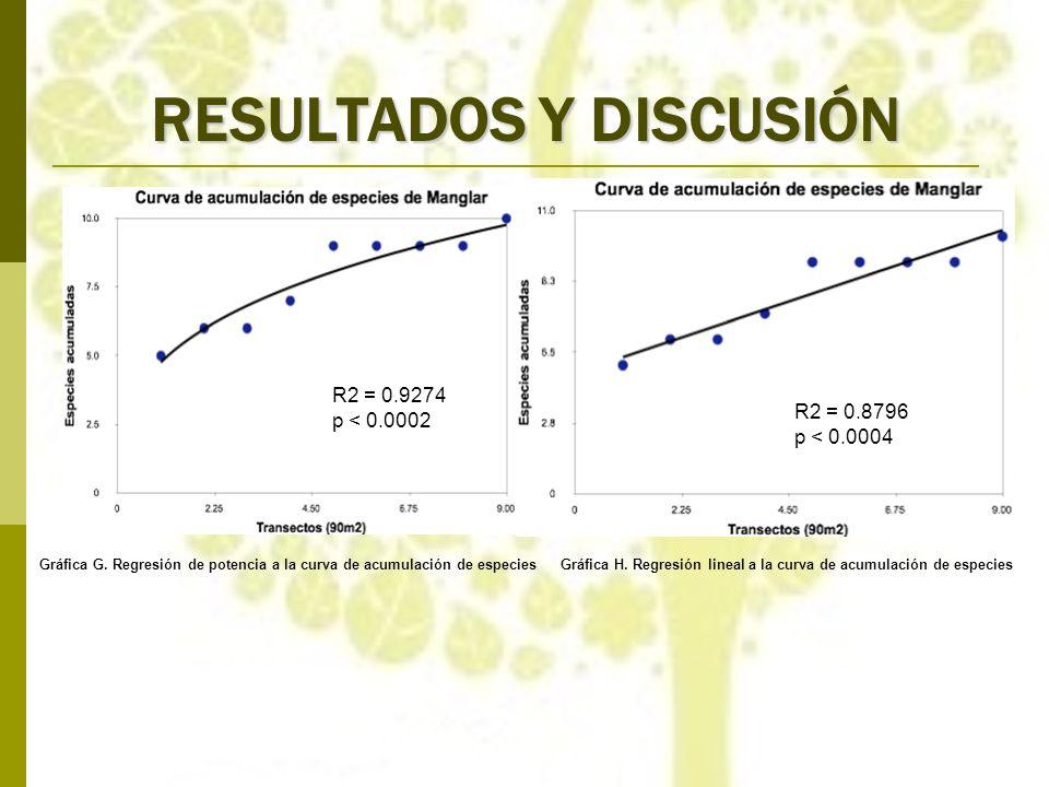RESULTADOS Y DISCUSIÓN Gráfica G. Regresión de potencia a la curva de acumulación de especiesGráfica H. Regresión lineal a la curva de acumulación de