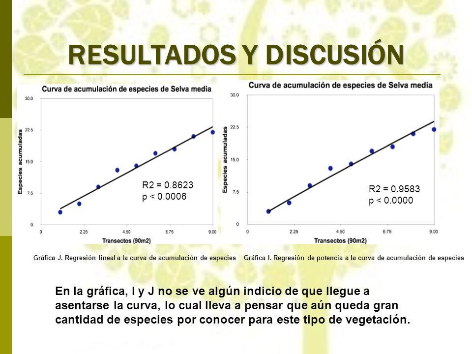 RESULTADOS Y DISCUSIÓN En la gráfica, I y J no se ve algún indicio de que llegue a asentarse la curva, lo cual lleva a pensar que aún queda gran canti