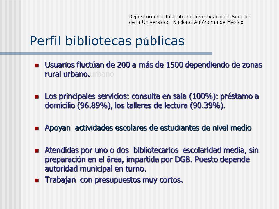 Perfil bibliotecas p ú blicas Usuarios fluctúan de 200 a más de 1500 dependiendo de zonas rural urbano.