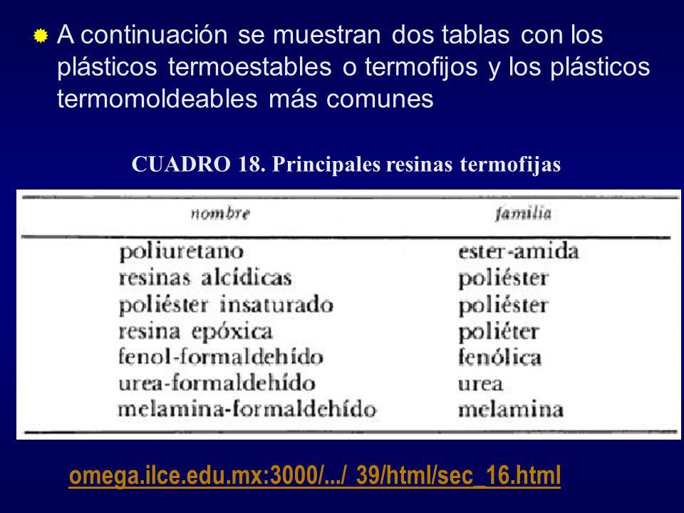 CUADRO 18. Principales resinas termofijas omega.ilce.edu.mx:3000/.../ 39/html/sec_16.html A continuación se muestran dos tablas con los plásticos term