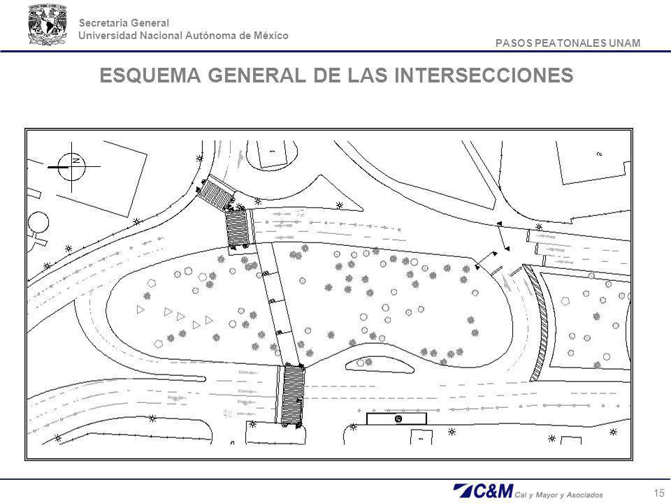 PASOS PEATONALES UNAM Secretaria General Universidad Nacional Autónoma de México 15 ESQUEMA GENERAL DE LAS INTERSECCIONES